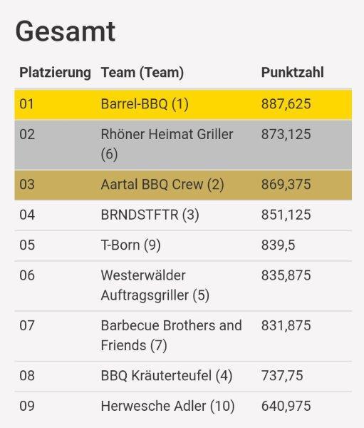 01_LGM Hessen 2018 Gesamtwertung