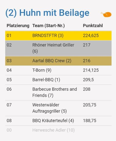 2_LGM Hessen 2018 Huhnwertung